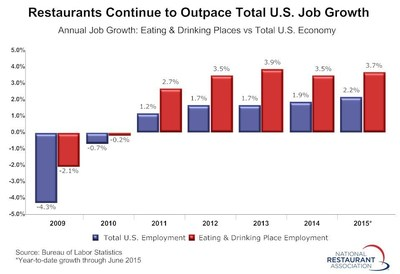 Restaurant industry job growth accelerated in June, according to preliminary figures from the Bureau of Labor Statistics.  Eating and drinking places added a net 29,900 jobs in June on a seasonally-adjusted basis, the strongest monthly gain since February.