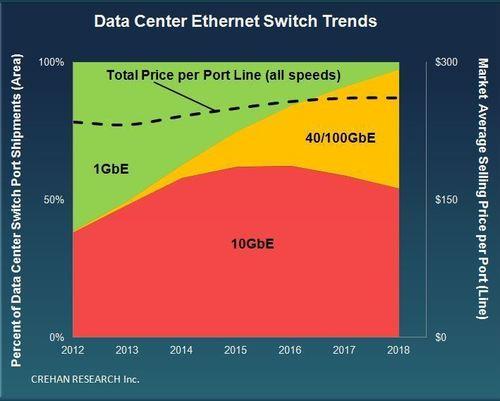 Crehan Research Data Center Ethernet Switch Trends (PRNewsFoto/Crehan Research Inc.)