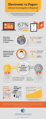 Electronic vs Paper Infographic: Clinical Investigators Respond (PRNewsFoto/Worldwide Clinical Trials)