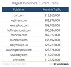 The Hill sees biggest online year-over-year traffic growth among U.S publishers
