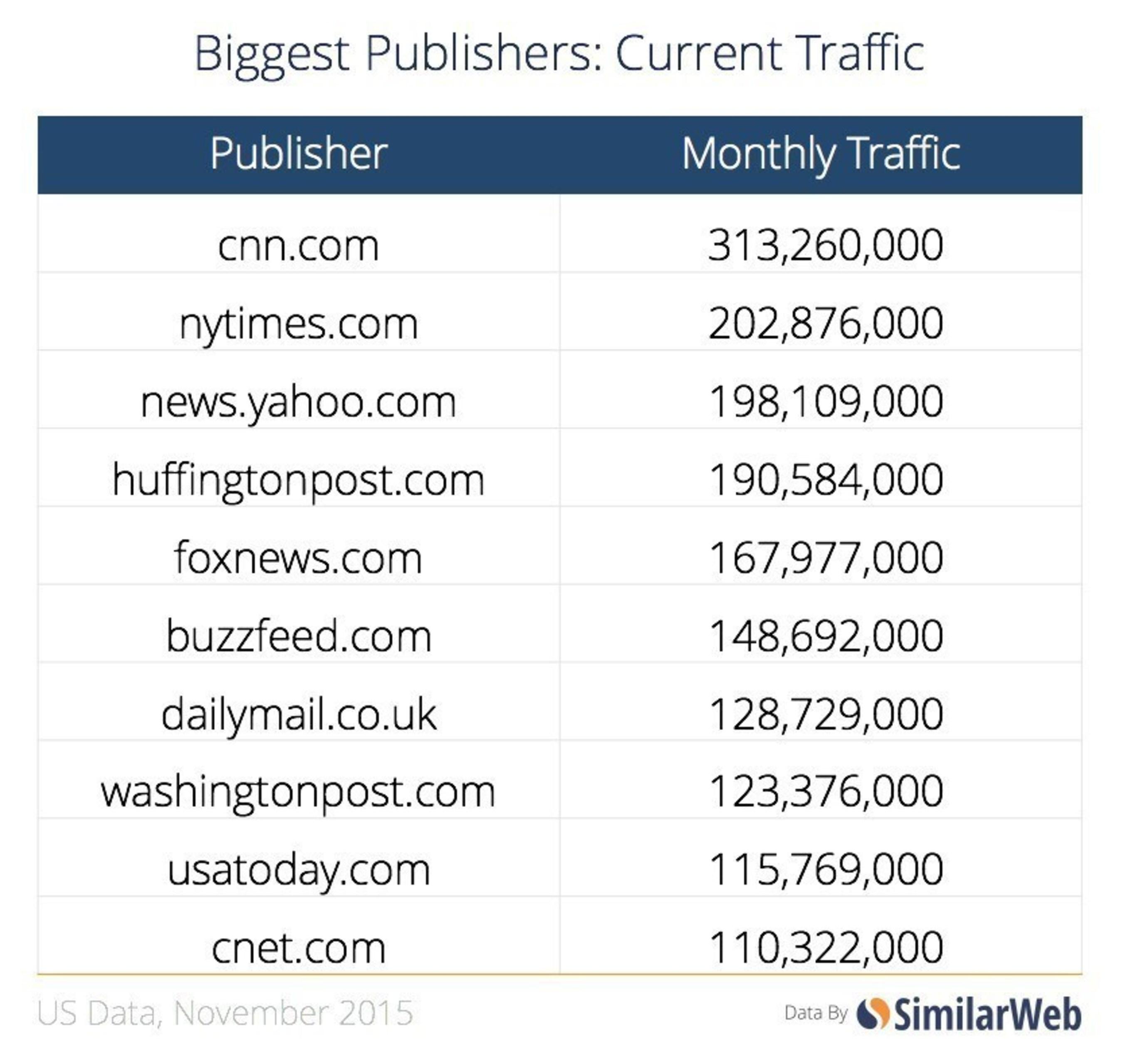 Biggest Publishers: Current Traffic