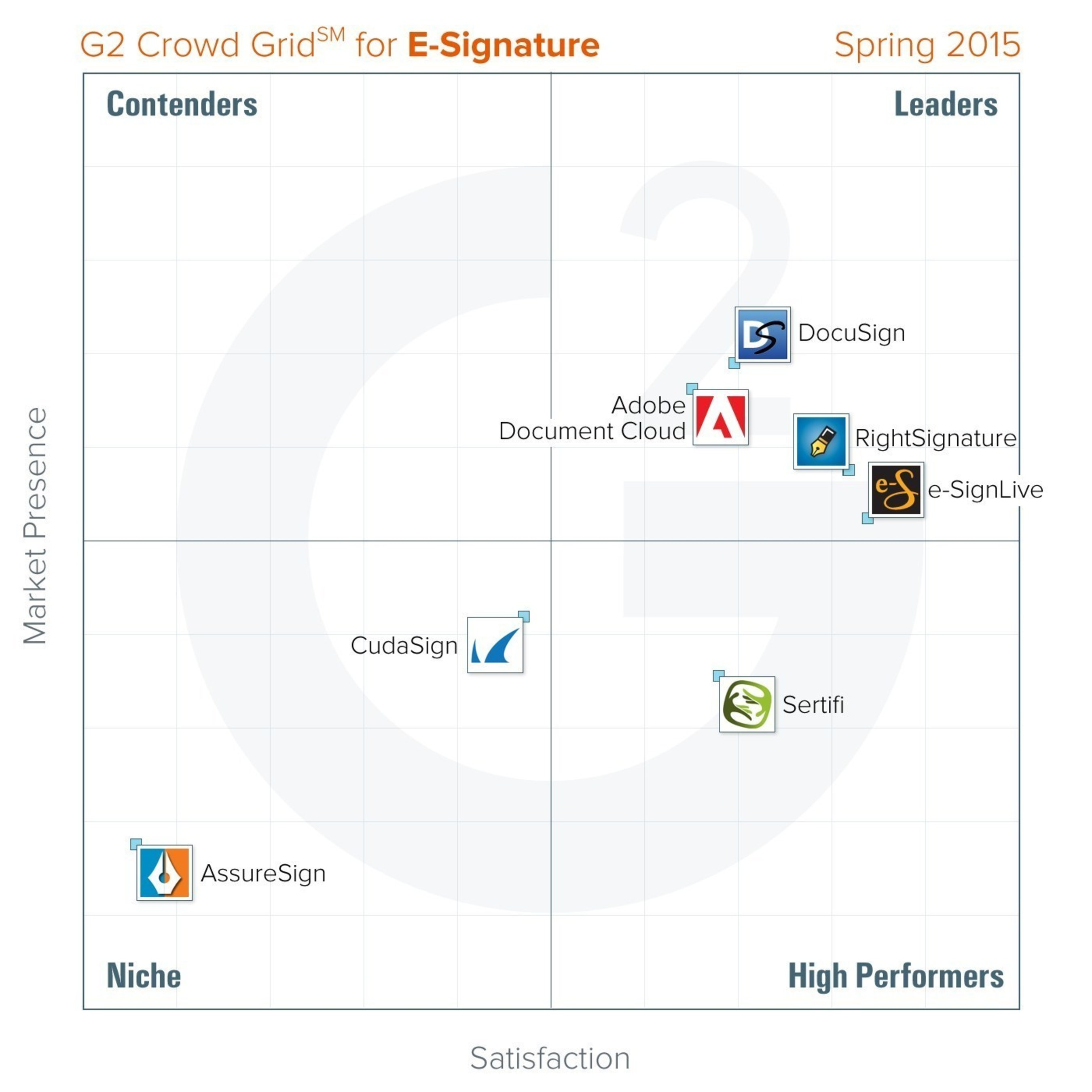 Best e-Signature Software - Spring 2015 - G2 Crowd Grid