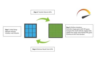 Understanding How The AutoQuant X3 GPU Module Works