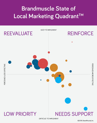 Brandmuscle's State of Local Marketing Report provides data, trends and advice for global and national brands planning their local marketing efforts for 2017 and beyond, including the State of Local Marketing Quadrant(TM) seen here.