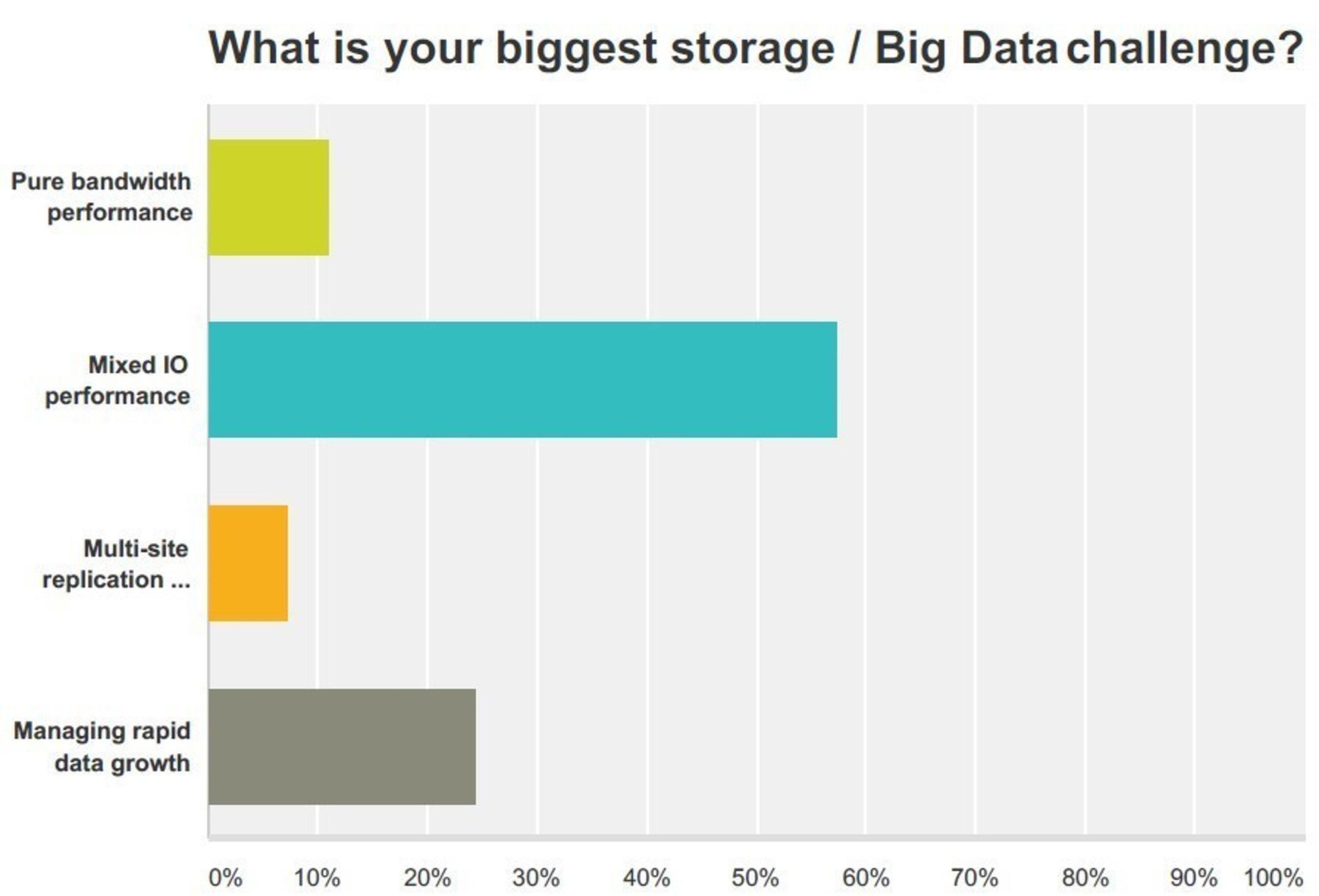 What is your biggest storage/Big Data challenge?