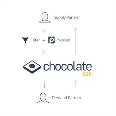 Chocolate by Vdopia teams up with Pixalate for Mobile video marketplace ifilter technology
