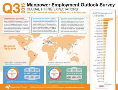 Global Q3 2016 Manpower Employment Outlook Survey