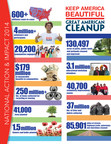 Hey America, You Clean Up Nice! Keep America Beautiful Launches 2015 Great American Cleanup, Nation's Largest Community Improvement Program
