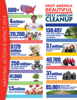 Keep America Beautiful's Great American Cleanup is the country's largest community improvementprogram that kicks off in more than 20,000 communities each spring. More than 40,000 eventsnationwide engage more than 4 million volunteers and participants who take action in their communitiesto create positive change and lasting impact. Find a local affiliate and an event by visiting kab.org.