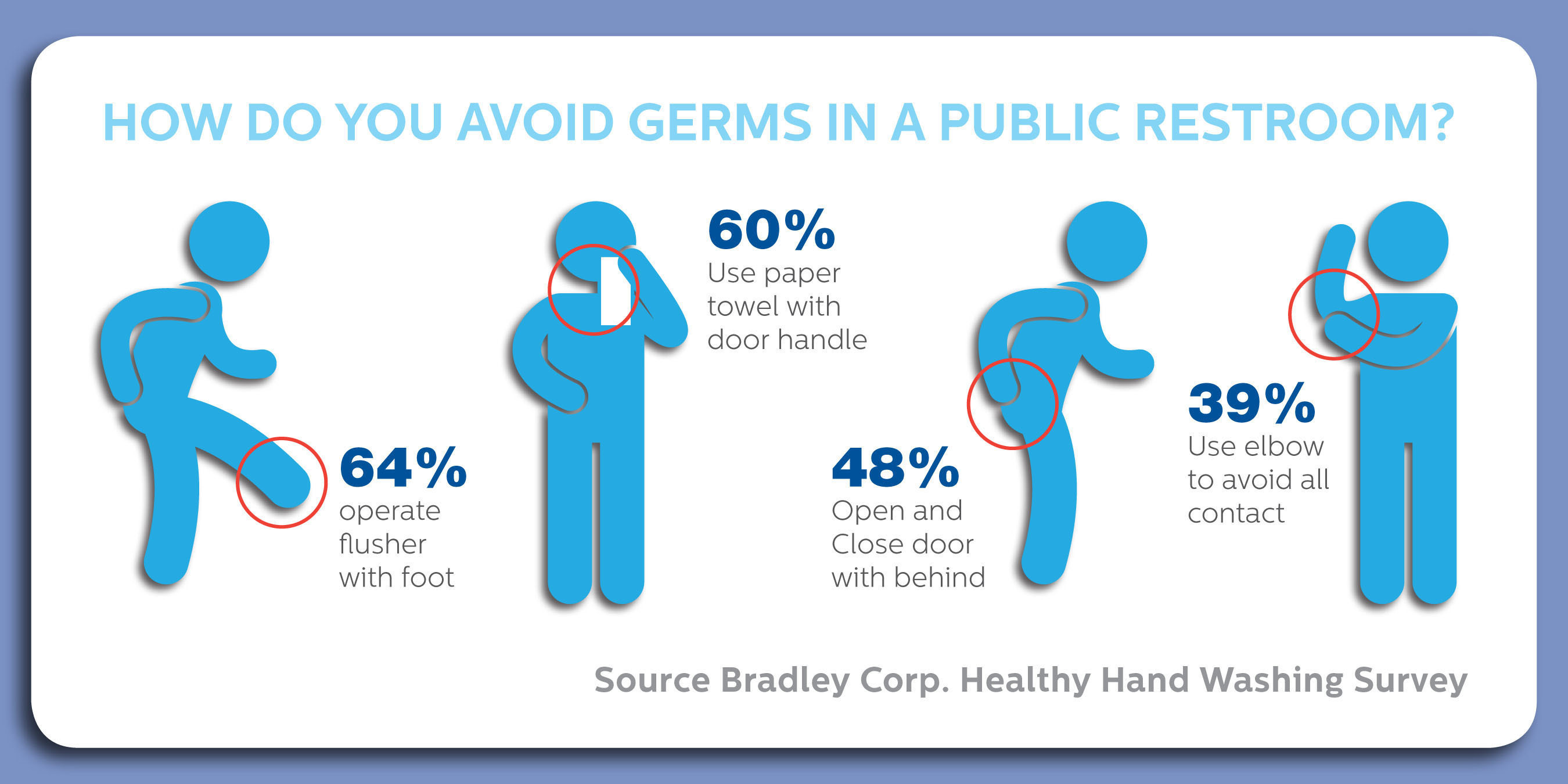 According to the Healthy Hand Washing Survey from Bradley Corp., Americans go to great lengths to avoid coming into contact with germs in a public restroom. They commonly operate the toilet flusher with their foot (64 percent); use a paper towel when touching the restroom door (60 percent); open and close doors with their behind (48 percent); and use their elbow to avoid touching anything with their hands (39 percent).  (PRNewsFoto/Bradley Corporation)
