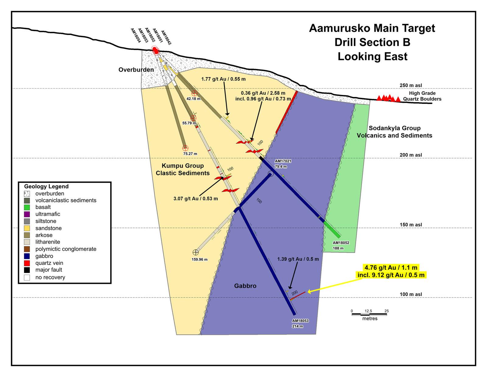 Aamurusko Main Target Drill Section B Looking East