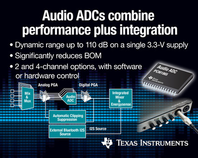 Texas Instruments (TI) today introduced a family of six high-performance audio analog-to-digital converters (ADCs). Featuring a dynamic range as high as 110 dB, the devices in the PCM1865 family integrate features typically found in portable audio codecs, while also giving designers a level of performance previously found only in single-function, professional audio ADCs.