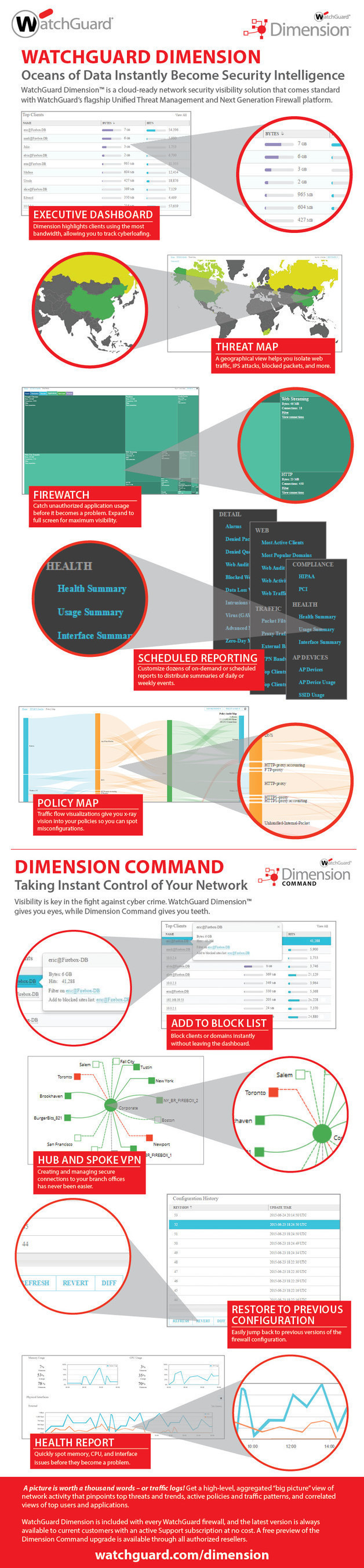 New enhancements to WatchGuard Dimension(TM) adds a suite of big data visibility and reporting tools that instantly identify and distill key network security threats, issues and trends; includes a preview of several new control and security configuration capabilities that translate visibility into immediate action.