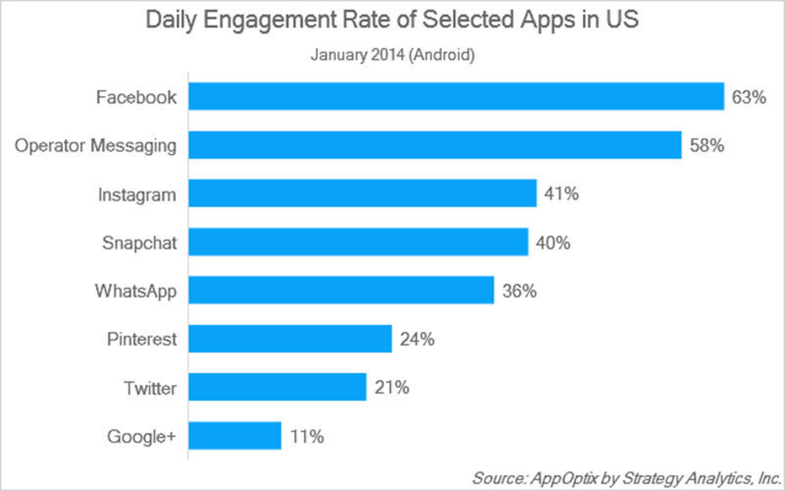 Daily Engagement Rate of Selected Apps in US.  (PRNewsFoto/Strategy Analytics)