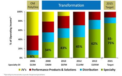 PolyOne Transformation.  (PRNewsFoto/PolyOne Corporation)