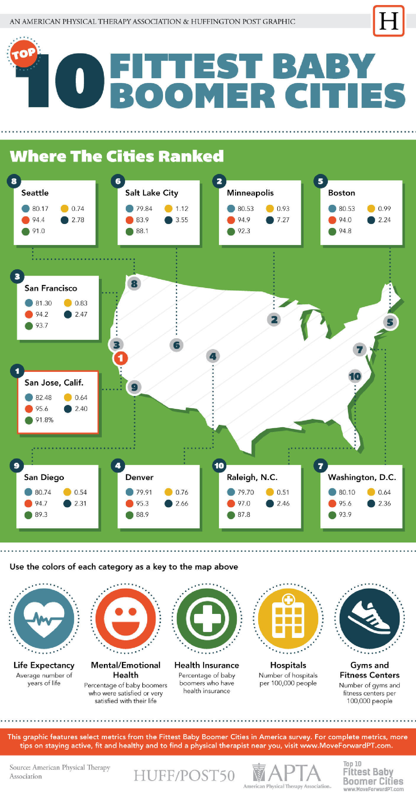 This graphic features select metrics from the Fittest Baby Boomer Cities in America survey. For complete ...