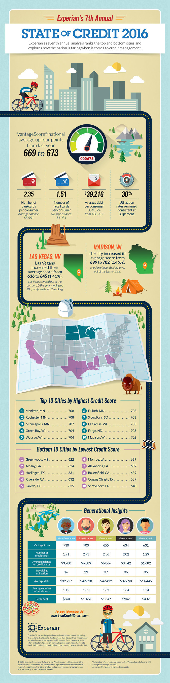 What does your state of credit look like?