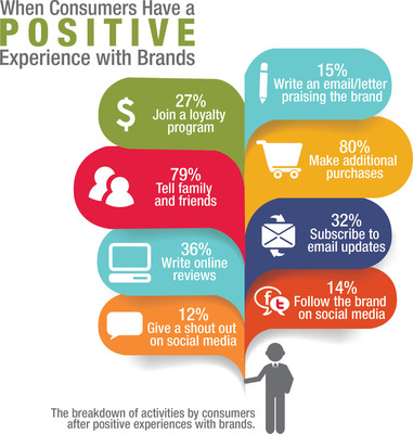 The breakdown of activities by consumers after positive experiences with brands.  (PRNewsFoto/ACCENT Marketing Services, LLC)