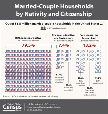 The U.S. Census Bureau reported today that 11.4 million married-couple households, or 21 percent of all married-couple households in America in 2011, had at least one spouse born in another country. About 13 percent (7.3 million) of households had two foreign-born spouses, and 7 percent (4.1 million) had one native-born and one foreign-born spouse. Married-Couple Households by Nativity Status: 2011.  (PRNewsFoto/U.S. Census Bureau)