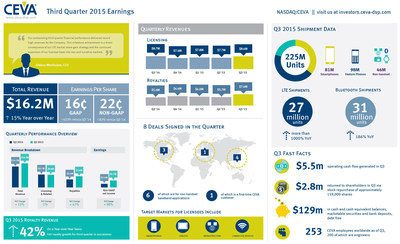 CEVA, Inc reports record quarterly revenues of $16.2m for Q3 2015, driven by robust licensing and royalties from a record 27 million LTE smartphone shipments. Non-GAAP earnings per share is 22 cents. For more highlights from the quarter, including LTE and Bluetooth shipment updates, view the infographic.