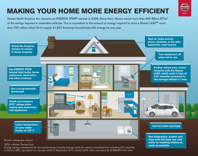 Infographic: Making your home more energy efficient.  (PRNewsFoto/Nissan North America)