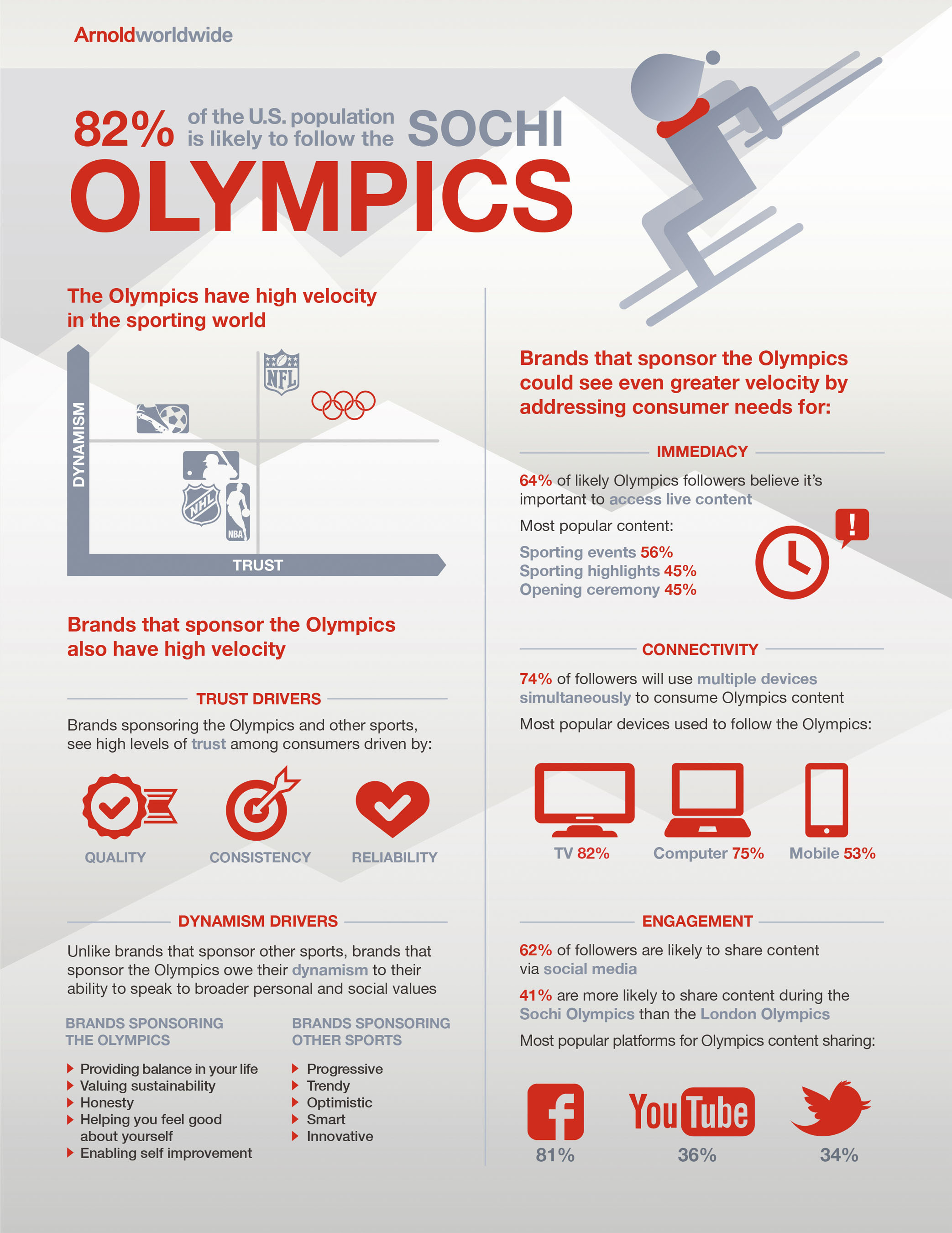 "Arnold Worldwide original research predicts gold for Sochi Olympic sponsors. Brands benefit from Olympics broad audience and halo of authenticity. ""Among sports organization, the Olympics has high velocity--more trusted than any other sports organization, with higher dynamism than all but the NFL,"" said Neela Pal, Global Director of Brand and Business Strategy. ""Both the Olympics and other sports organizations are perceived as traditional and fun, however, the Olympics is also viewed as having integrity and being authentic. With ..."