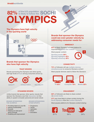 "Arnold Worldwide original research predicts gold for Sochi Olympic sponsors. Brands benefit from Olympics broad audience and halo of authenticity. ""Among sports organization, the Olympics has high velocity--more trusted than any other sports organization, with higher dynamism than all but the NFL,"" said Neela Pal, Global Director of Brand and Business Strategy. ""Both the Olympics and other sports organizations are perceived as traditional and fun, however, the Olympics is also viewed as having integrity and being authentic. With advertising spend during the games expected to reach record levels, that's an important advantage for brands among this rare broad audience.""    (PRNewsFoto/Arnold Worldwide)"