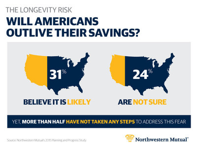 The Longevity Risk: Will Americans Outlive Their Savings?