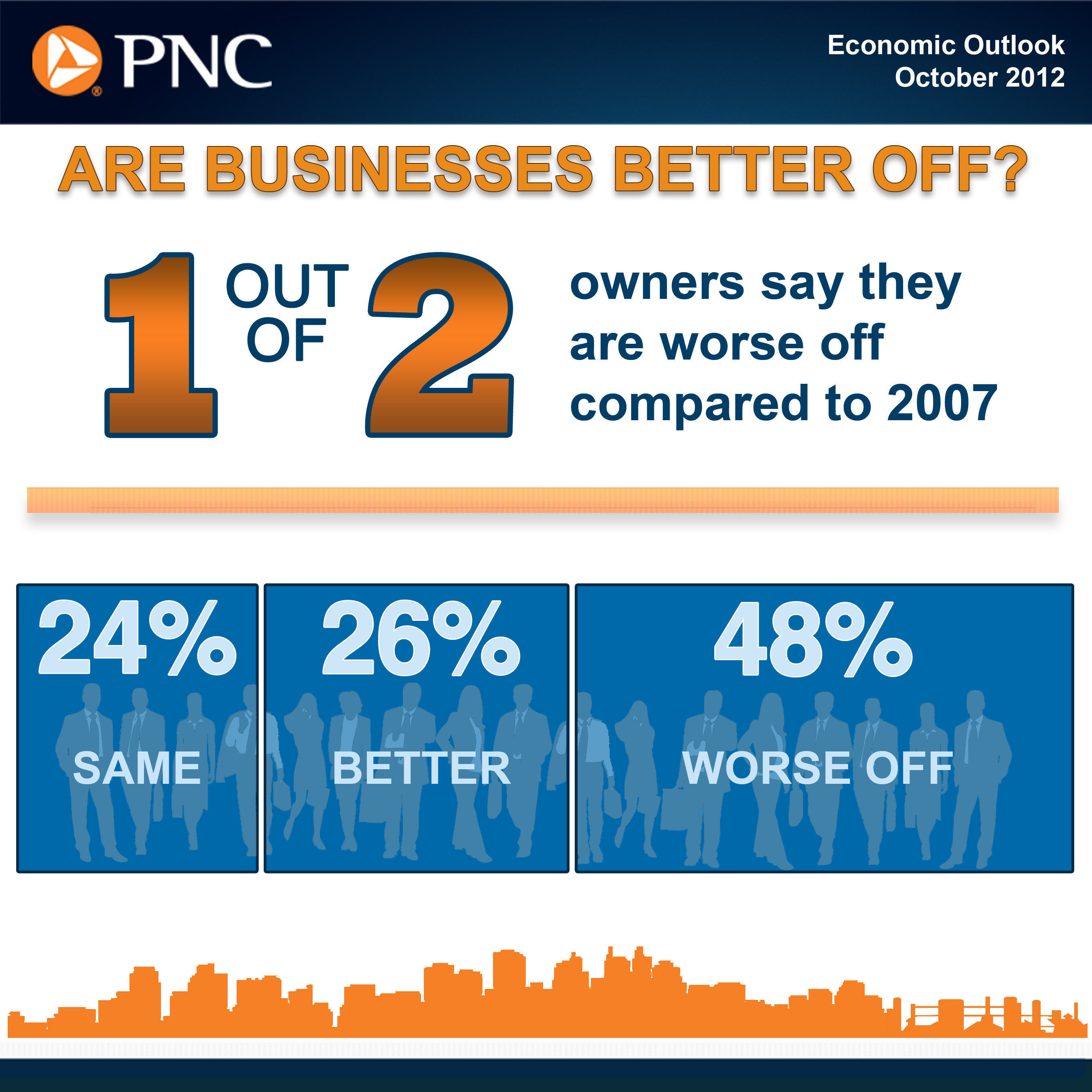 PNC Survey Findings Show Decline in Hiring, Expectations; Majority Say They Are Not 'Better Off.'  (PRNewsFoto/PNC Financial Services Group)