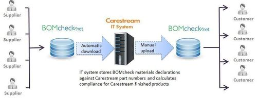 Automatic download of BOMcheck IPC 1752A materials declarations to Carestream IT system using the API web interface. (PRNewsFoto/ENVIRON)