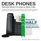 Desk phones still preferred by workers over mobile and softphones, but barely