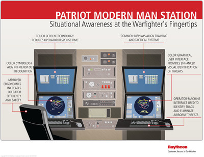 The Modern Man Station, or MMS, is the latest operator-machine interface upgrade to Patriot command and control shelters.  It provides state-of -the-art, full-color graphical user interface with LCD displays. It also has touch screens and soft keys for enhanced situational awareness.  MMS is used to identify and display airborne objects; track potential threats; and engage hostile targets, including aircraft, drones, cruise missiles and tactical ballistic missiles.