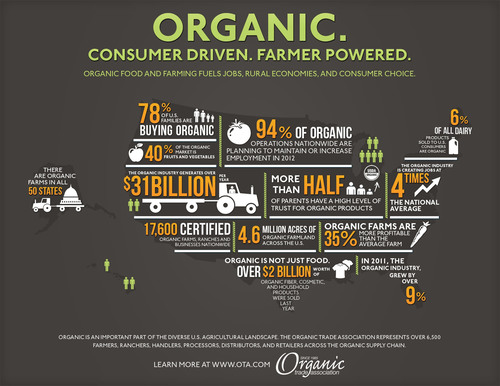 Organic's role in the diverse U.S. agricultural landscape.  (PRNewsFoto/Organic Trade Association)