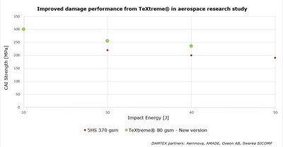 Improved damage performance from TeXtreme(R) in aerospace research study. (PRNewsFoto/TeXtreme) (PRNewsFoto/TeXtreme)