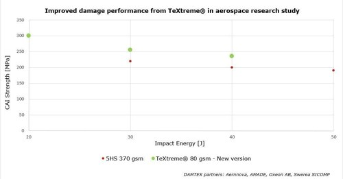 Improved damage performance from TeXtreme(R) in aerospace research study. (PRNewsFoto/TeXtreme) ...