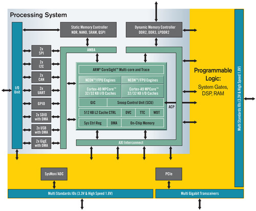 Xilinx Introduces Zynq-7000 Family, Industry's First ...