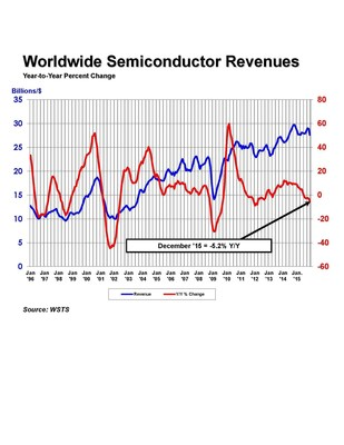 World semiconductor revenues -- percent change by month.