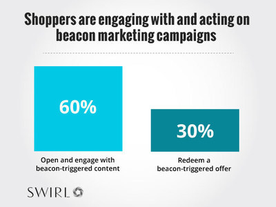 Shoppers are engaging with and acting on beacon marketing campaigns