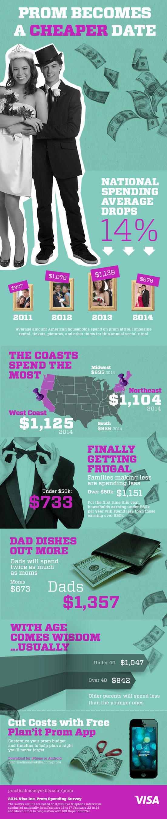 Visa's 2014 prom survey infographic.  (PRNewsFoto/Visa Inc.)