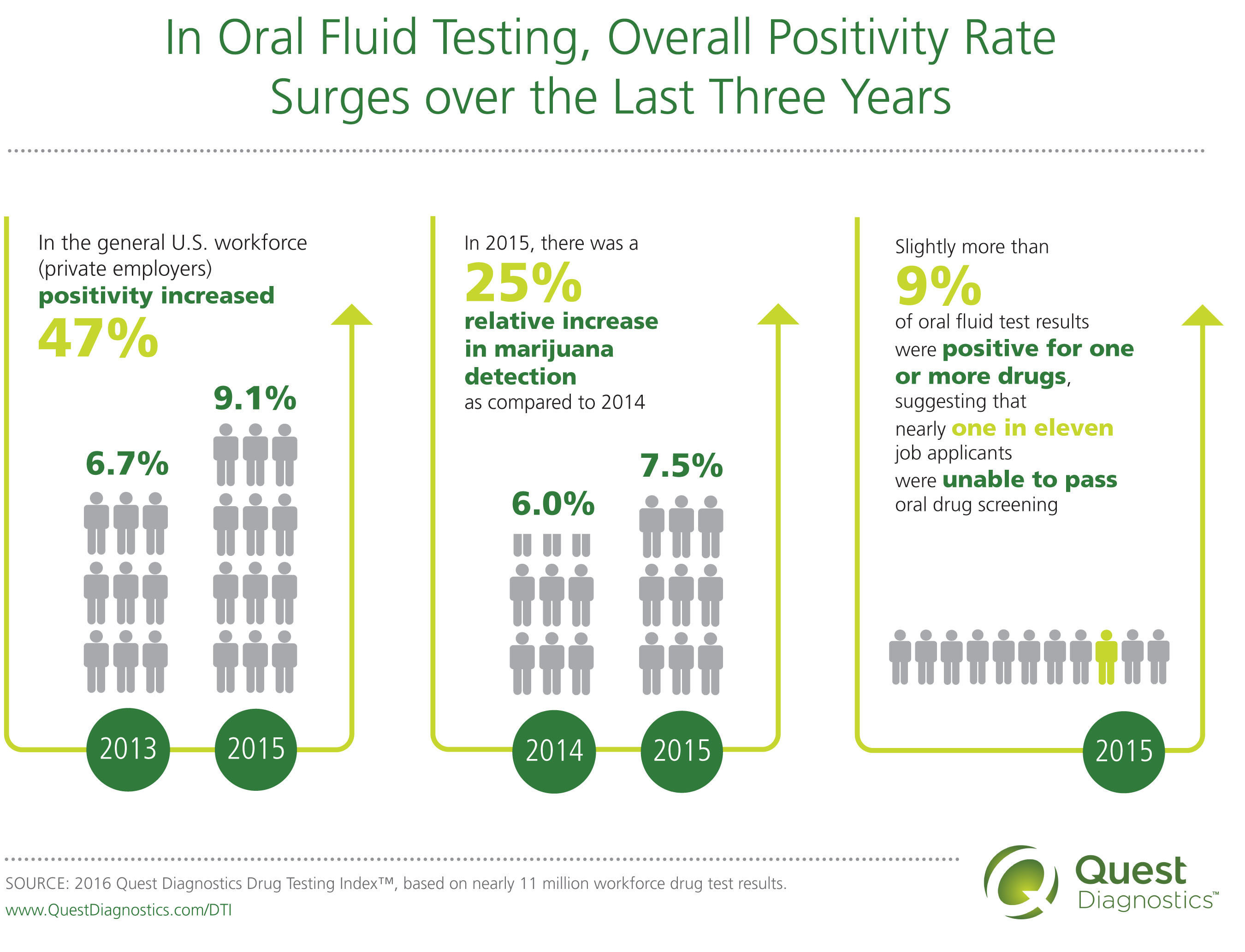 In Oral Fluid Testing, Overall Positivity Rate Surges over the Last Three Years