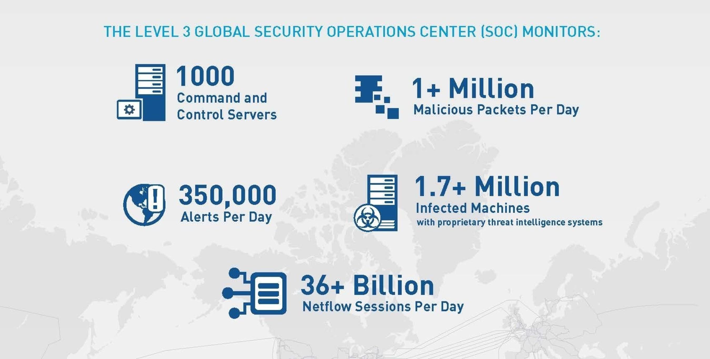 Level 3 voegt nieuw Distributed Denial of Service (DDoS)-mitigatieaanbod met circa 4,5 Tbps aan