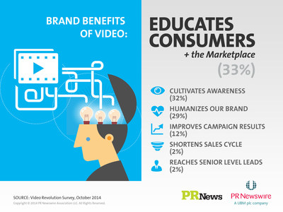 The Brand Benefits of Video