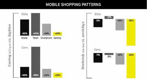 Consumer mobile shopping patterns measured by myThings (PRNewsFoto/myThings)