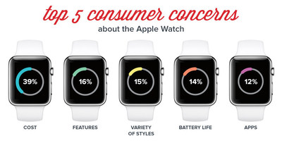Top 5 consumer concerns about the Apple Watch