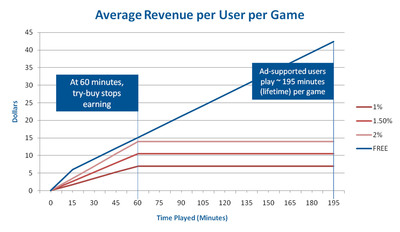 Average revenue generated per user, per game for the try-buy and ad-supported business models.  (PRNewsFoto/Exent)