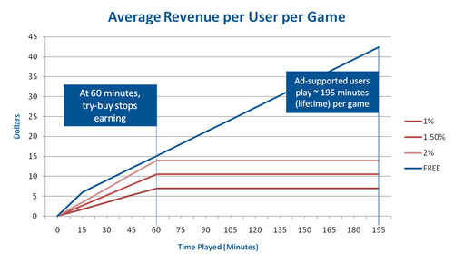 The App Store Effect: 'Free' Games Pay!