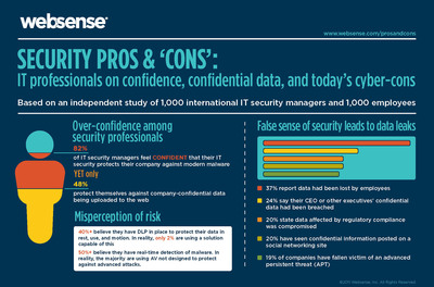 Websense Security Survey: IT Stresses as Data Breaches Put Jobs on the Line