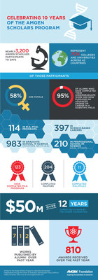 Seeking the Future of Science & 10 Years of the Amgen Scholars Program Infographic
