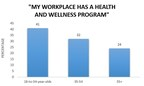 My workplace has a health and wellness program
