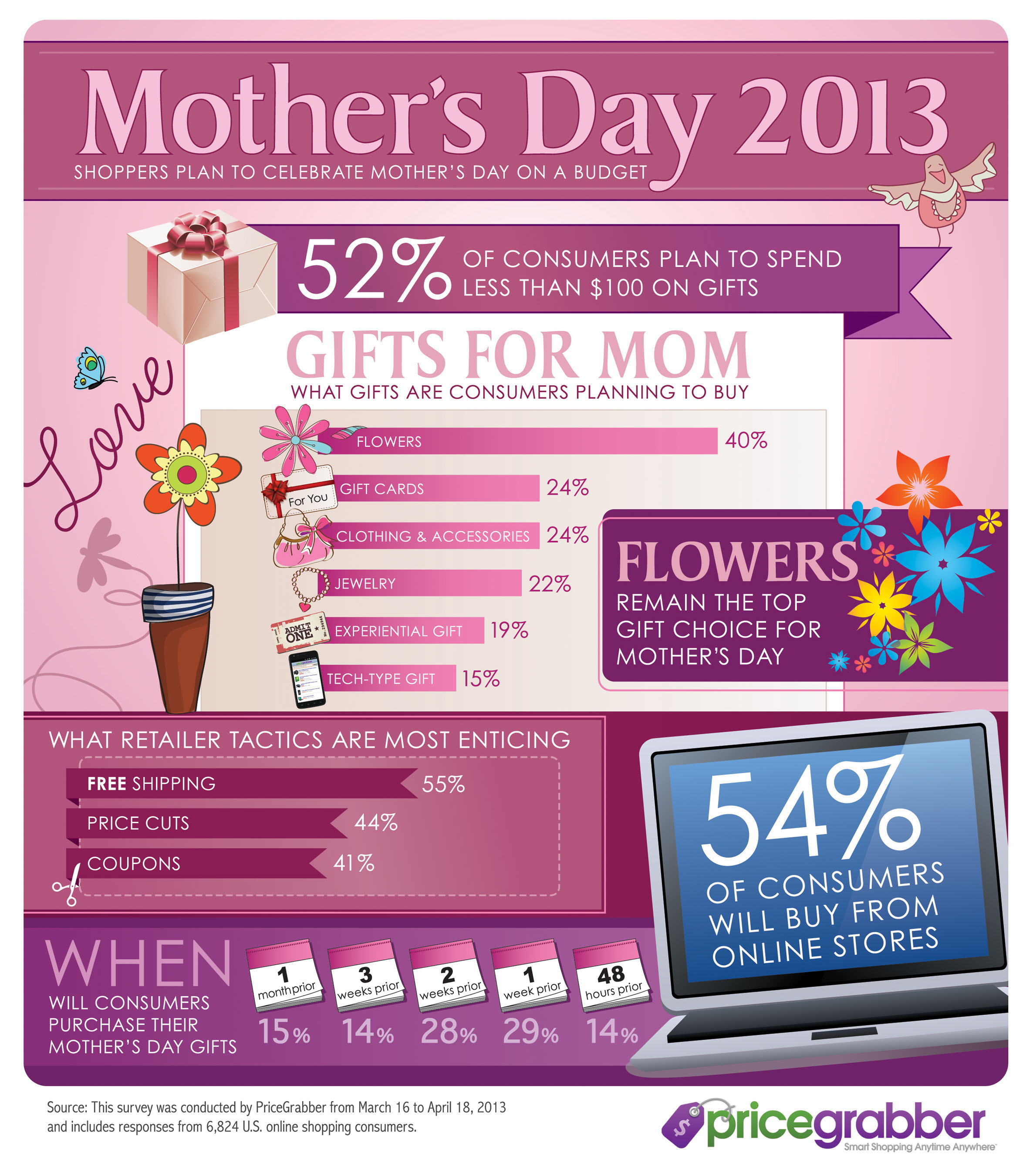 Shoppers Plan to Celebrate Mother's Day on a Budget, According to a PriceGrabber® Survey